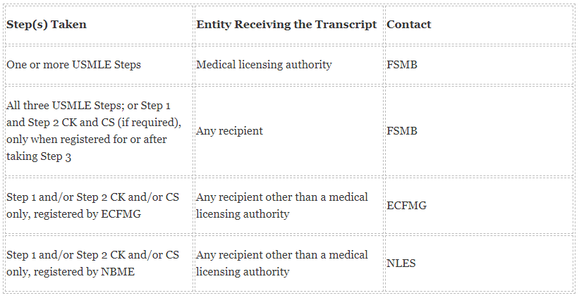 What Is An USMLE Transcript and Why Do You Need It